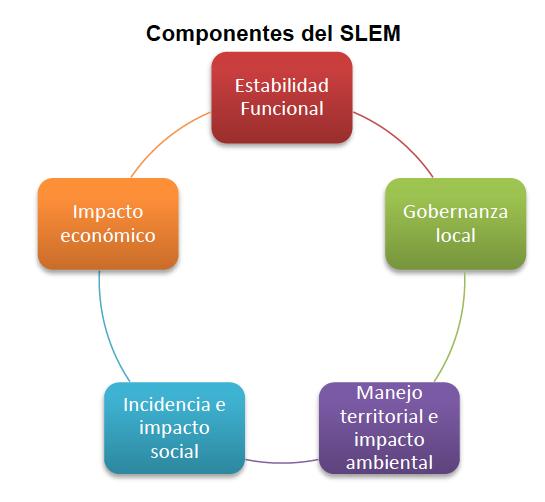 Componentes del SLEM